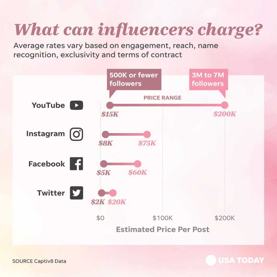 what do influencers charge